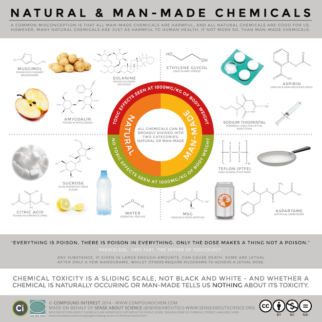 natural vs. synthetic